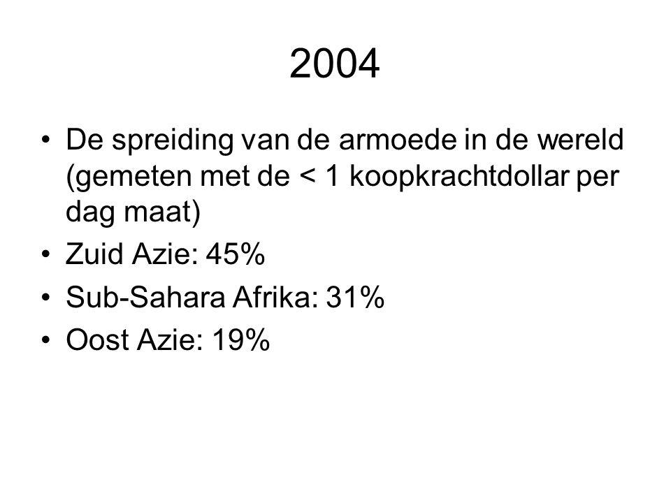 2004 De spreiding van de armoede in de wereld (gemeten met de < 1 koopkrachtdollar per dag maat) Zuid Azie: 45% Sub-Sahara Afrika: 31% Oost Azie: 19%