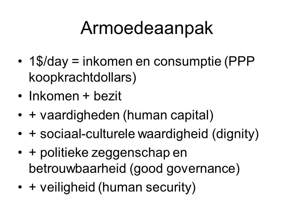 Armoedeaanpak 1$/day = inkomen en consumptie (PPP koopkrachtdollars) Inkomen + bezit + vaardigheden (human capital) + sociaal-culturele waardigheid (dignity) + politieke zeggenschap en betrouwbaarheid (good governance) + veiligheid (human security)
