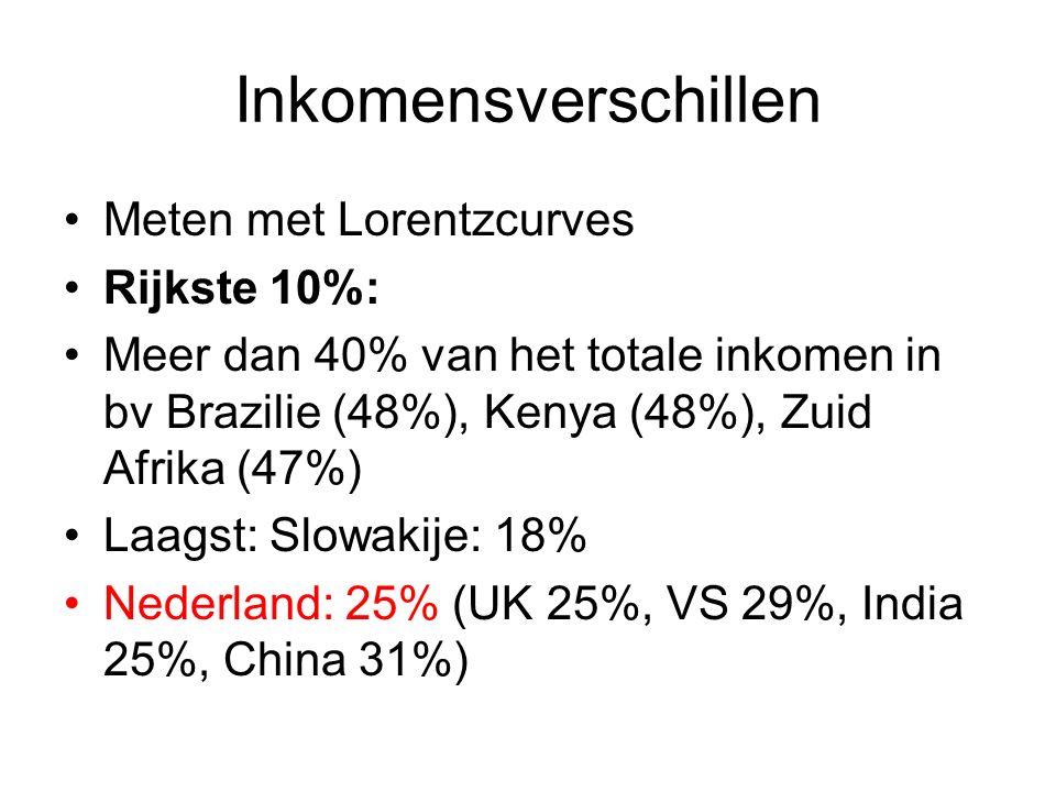 Inkomensverschillen Meten met Lorentzcurves Rijkste 10%: Meer dan 40% van het totale inkomen in bv Brazilie (48%), Kenya (48%), Zuid Afrika (47%) Laagst: Slowakije: 18% Nederland: 25% (UK 25%, VS 29%, India 25%, China 31%)