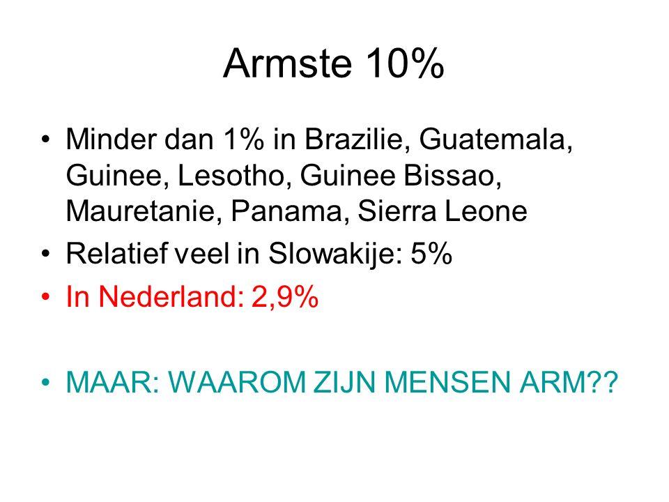 Armste 10% Minder dan 1% in Brazilie, Guatemala, Guinee, Lesotho, Guinee Bissao, Mauretanie, Panama, Sierra Leone Relatief veel in Slowakije: 5% In Nederland: 2,9% MAAR: WAAROM ZIJN MENSEN ARM
