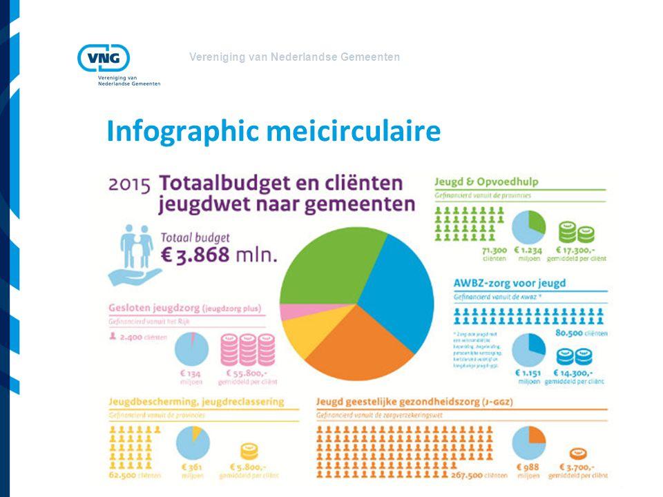 Vereniging van Nederlandse Gemeenten Infographic meicirculaire
