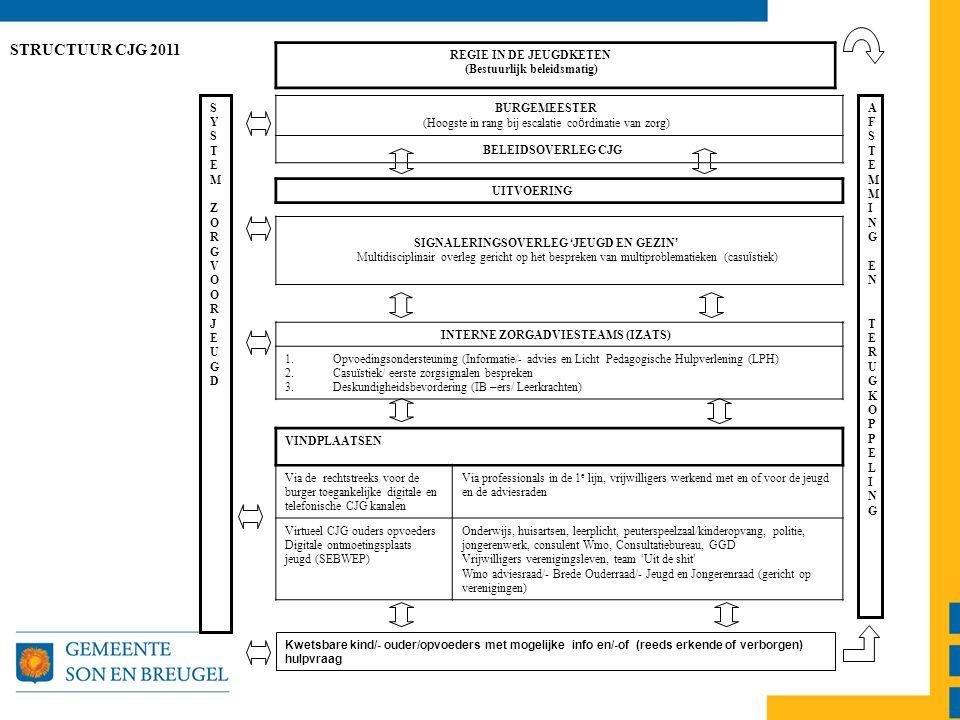 AFSTEMMING ENTERUGKOPPELINGAFSTEMMING ENTERUGKOPPELING BURGEMEESTER (Hoogste in rang bij escalatie co ö rdinatie van zorg) BELEIDSOVERLEG CJG STRUCTUUR CJG 2011 UITVOERING SIGNALERINGSOVERLEG ' JEUGD EN GEZIN ' Multidisciplinair overleg gericht op het bespreken van multiproblematieken (casu ï stiek) INTERNE ZORGADVIESTEAMS (IZATS) 1.Opvoedingsondersteuning (Informatie/- advies en Licht Pedagogische Hulpverlening (LPH) 2.Casuïstiek/ eerste zorgsignalen bespreken 3.Deskundigheidsbevordering (IB – ers/ Leerkrachten) VINDPLAATSEN Via de rechtstreeks voor de burger toegankelijke digitale en telefonische CJG kanalen Via professionals in de 1 e lijn, vrijwilligers werkend met en of voor de jeugd en de adviesraden Virtueel CJG ouders opvoeders Digitale ontmoetingsplaats jeugd (SEBWEP) Onderwijs, huisartsen, leerplicht, peuterspeelzaal/kinderopvang, politie, jongerenwerk, consulent Wmo, Consultatiebureau, GGD Vrijwilligers verenigingsleven, team ' Uit de shit ' Wmo adviesraad/- Brede Ouderraad/- Jeugd en Jongerenraad (gericht op verenigingen) Kwetsbare kind/- ouder/opvoeders met mogelijke info en/-of (reeds erkende of verborgen) hulpvraag SYSTEM ZORGVOORJEUGDSYSTEM ZORGVOORJEUGD REGIE IN DE JEUGDKETEN (Bestuurlijk beleidsmatig)