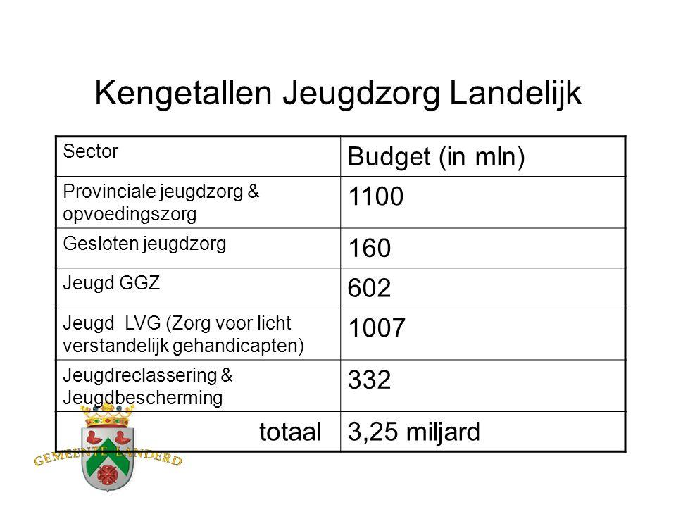 Kengetallen Jeugdzorg Landelijk Sector Budget (in mln) Provinciale jeugdzorg & opvoedingszorg 1100 Gesloten jeugdzorg 160 Jeugd GGZ 602 Jeugd LVG (Zorg voor licht verstandelijk gehandicapten) 1007 Jeugdreclassering & Jeugdbescherming 332 totaal3,25 miljard