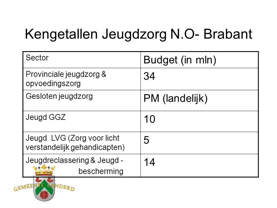 Kengetallen Jeugdzorg N.O- Brabant Sector Budget (in mln) Provinciale jeugdzorg & opvoedingszorg 34 Gesloten jeugdzorg PM (landelijk) Jeugd GGZ 10 Jeugd LVG (Zorg voor licht verstandelijk gehandicapten) 5 Jeugdreclassering & Jeugd - bescherming 14