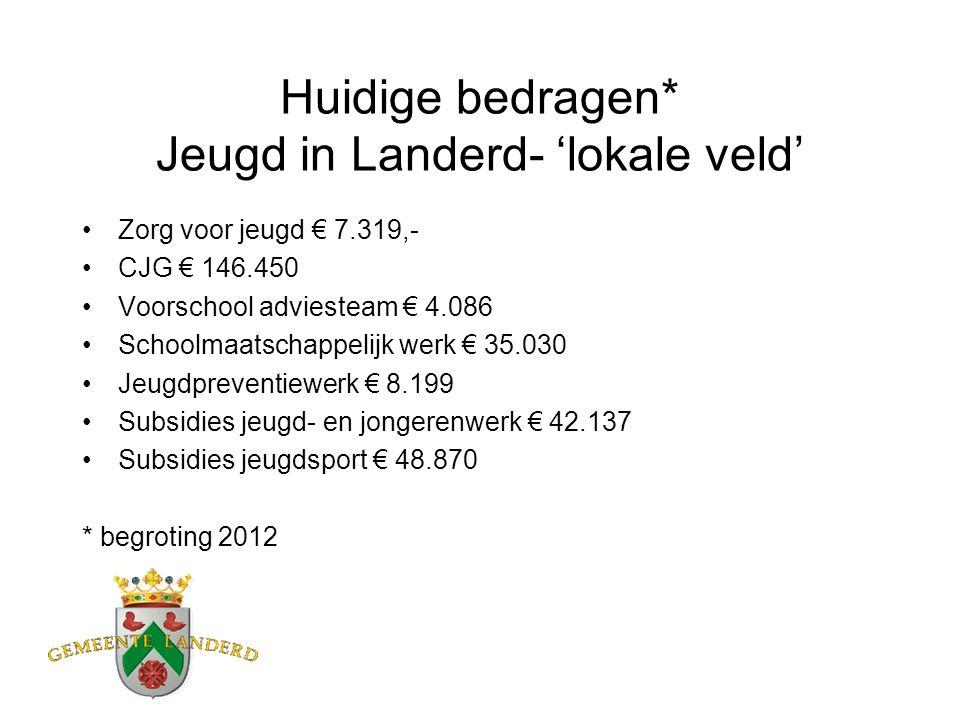 Huidige bedragen* Jeugd in Landerd- 'lokale veld' Zorg voor jeugd € 7.319,- CJG € 146.450 Voorschool adviesteam € 4.086 Schoolmaatschappelijk werk € 35.030 Jeugdpreventiewerk € 8.199 Subsidies jeugd- en jongerenwerk € 42.137 Subsidies jeugdsport € 48.870 * begroting 2012