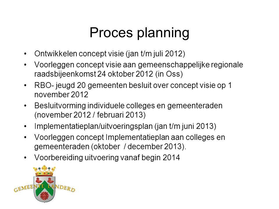 Proces planning Ontwikkelen concept visie (jan t/m juli 2012) Voorleggen concept visie aan gemeenschappelijke regionale raadsbijeenkomst 24 oktober 20