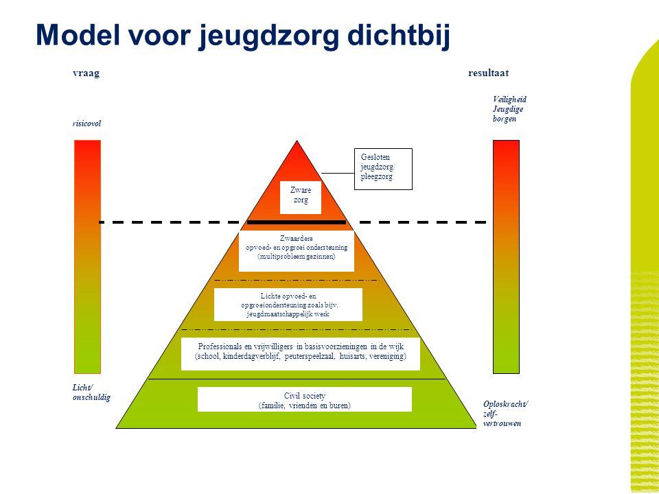 28-5-2016 9 Presentatie Gemeente Heeze-Leende