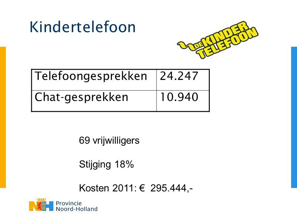 Kindertelefoon Telefoongesprekken24.247 Chat-gesprekken10.940 69 vrijwilligers Stijging 18% Kosten 2011: € 295.444,-