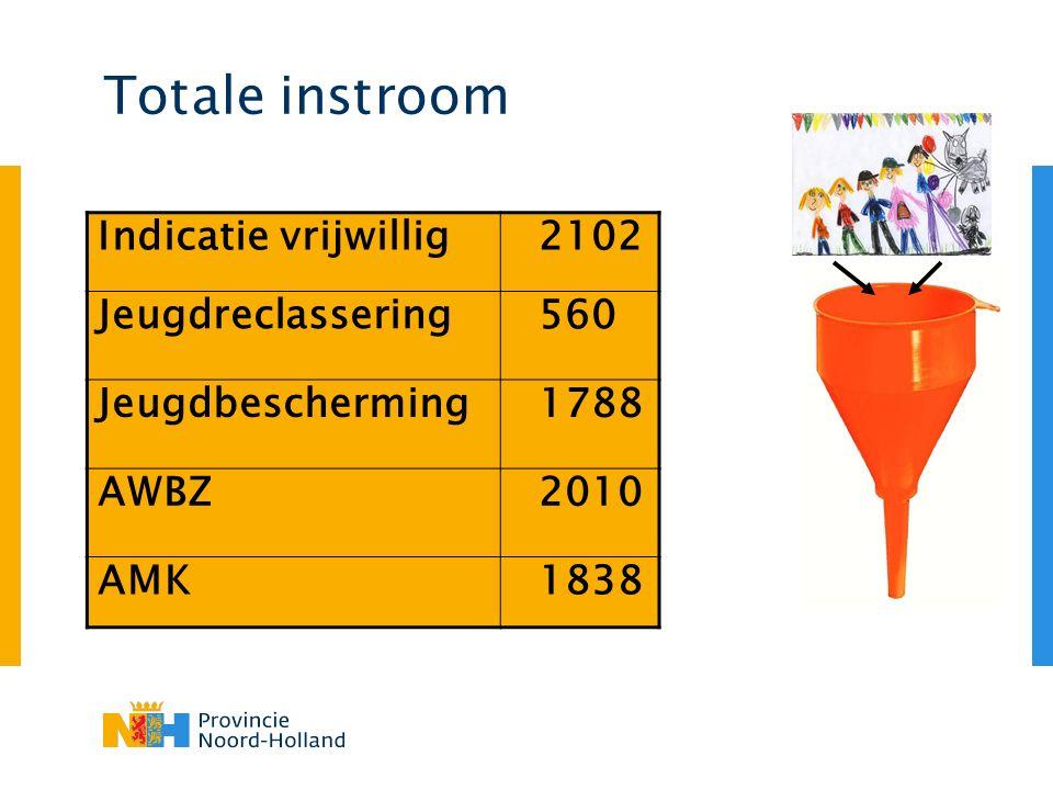 Totale instroom Indicatie vrijwillig 2102 Jeugdreclassering 560 Jeugdbescherming 1788 AWBZ 2010 AMK 1838