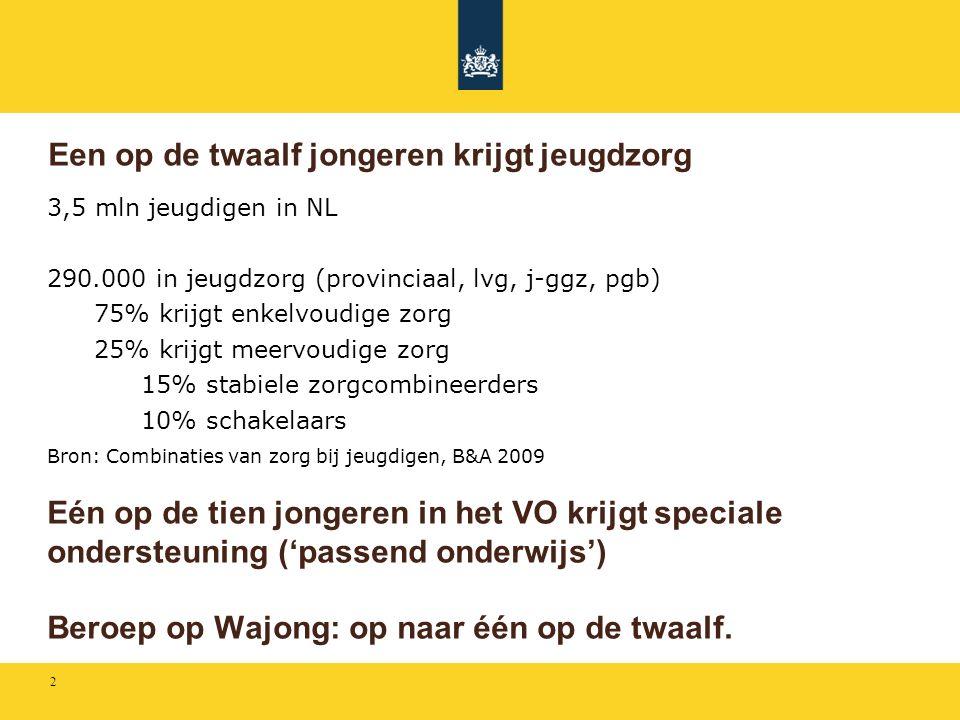 2 Een op de twaalf jongeren krijgt jeugdzorg 3,5 mln jeugdigen in NL 290.000 in jeugdzorg (provinciaal, lvg, j-ggz, pgb) 75% krijgt enkelvoudige zorg 25% krijgt meervoudige zorg 15% stabiele zorgcombineerders 10% schakelaars Bron: Combinaties van zorg bij jeugdigen, B&A 2009 Eén op de tien jongeren in het VO krijgt speciale ondersteuning ('passend onderwijs') Beroep op Wajong: op naar één op de twaalf.