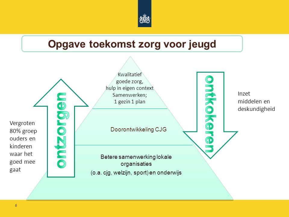 Opgave toekomst zorg voor jeugd Doorontwikkeling CJG Betere samenwerking lokale organisaties (o.a.