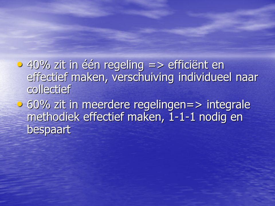 40% zit in één regeling => efficiënt en effectief maken, verschuiving individueel naar collectief 40% zit in één regeling => efficiënt en effectief maken, verschuiving individueel naar collectief 60% zit in meerdere regelingen=> integrale methodiek effectief maken, 1-1-1 nodig en bespaart 60% zit in meerdere regelingen=> integrale methodiek effectief maken, 1-1-1 nodig en bespaart