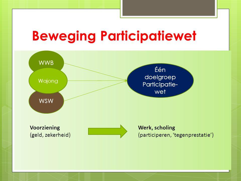 Beweging Participatiewet WWB WSW Wajong Één doelgroep Participatie- wet Voorziening (geld, zekerheid) Werk, scholing (participeren, 'tegenprestatie')