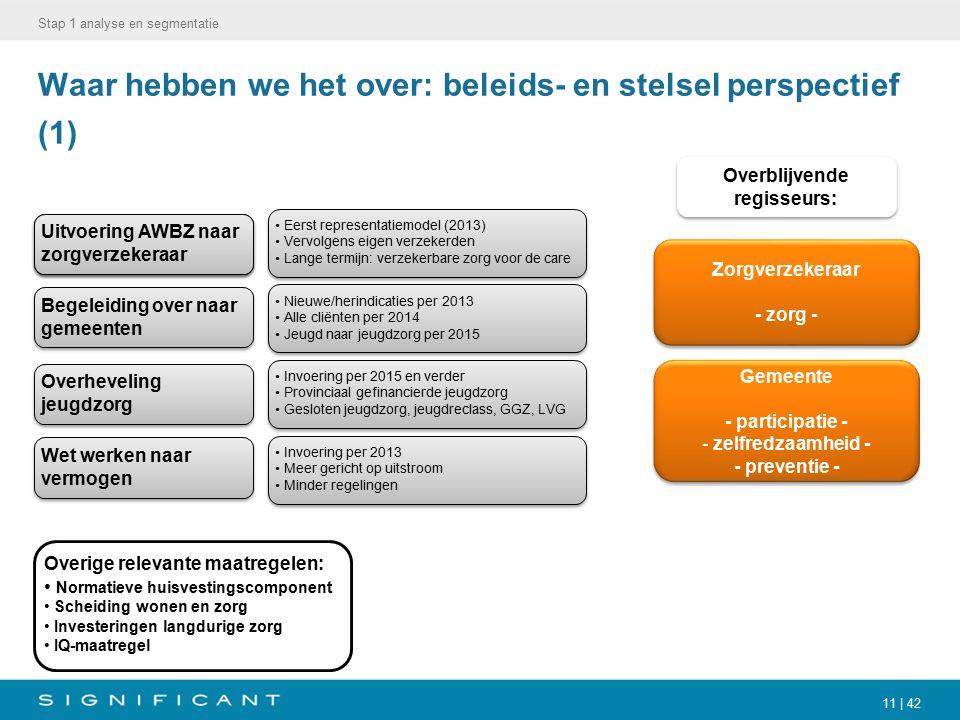 11 | 42 Waar hebben we het over: beleids- en stelsel perspectief (1) Stap 1 analyse en segmentatie Invoering per 2015 en verder Provinciaal gefinancie