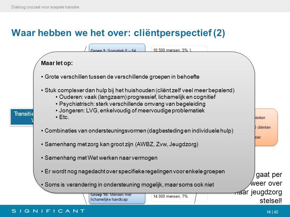 14 | 42 Waar hebben we het over: cliëntperspectief (2) Dialoog cruciaal voor soepele transitie Let op: deel gaat per 2015 weer over naar jeugdzorg stelsel.