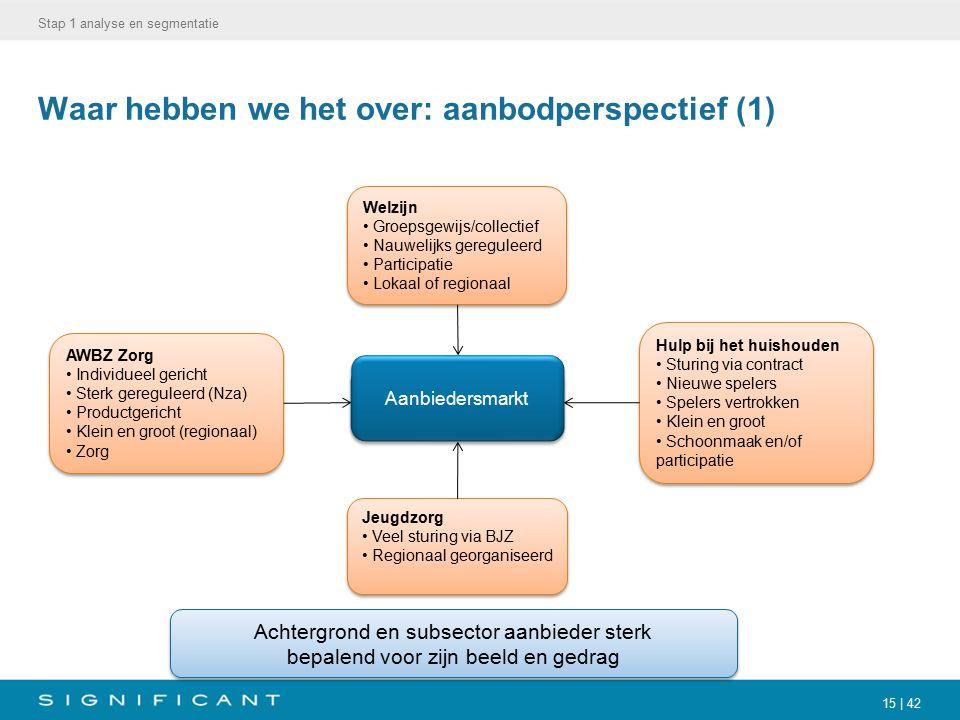 15 | 42 Waar hebben we het over: aanbodperspectief (1) Stap 1 analyse en segmentatie AWBZ Zorg Individueel gericht Sterk gereguleerd (Nza) Productgeri