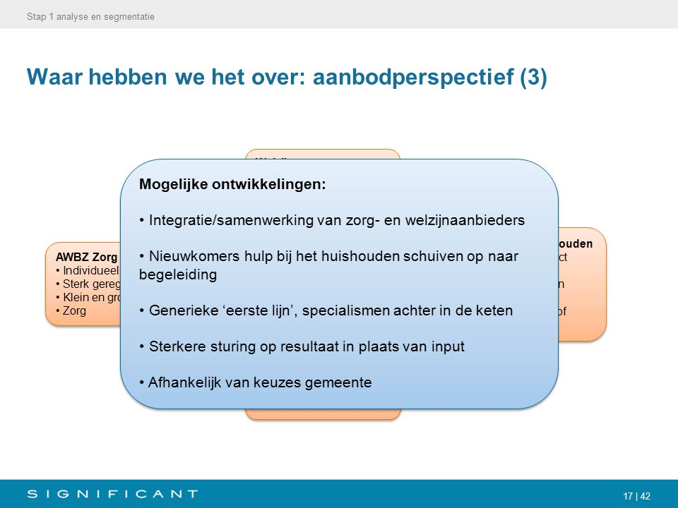 17 | 42 Waar hebben we het over: aanbodperspectief (3) Stap 1 analyse en segmentatie AWBZ Zorg Individueel gericht Sterk gereguleerd (Nza) Klein en gr
