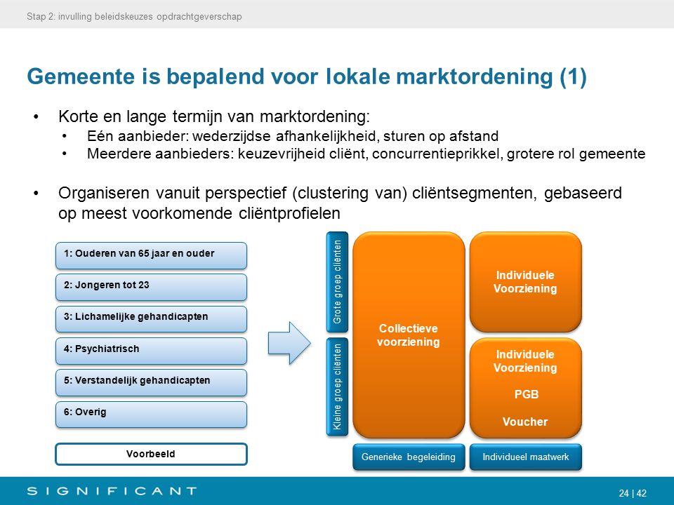 24 | 42 Gemeente is bepalend voor lokale marktordening (1) Korte en lange termijn van marktordening: Eén aanbieder: wederzijdse afhankelijkheid, sture