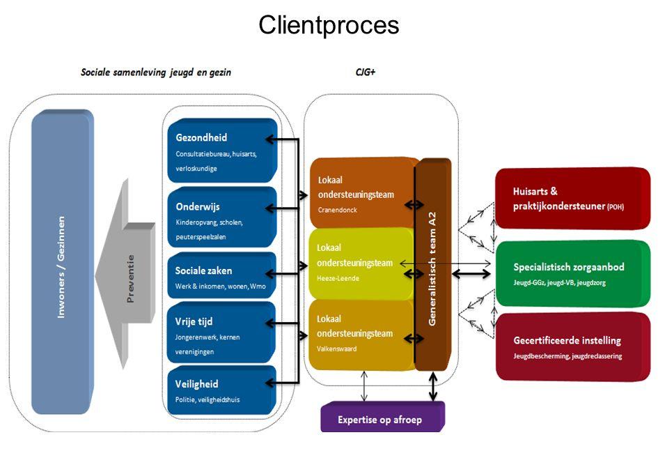 Clientproces