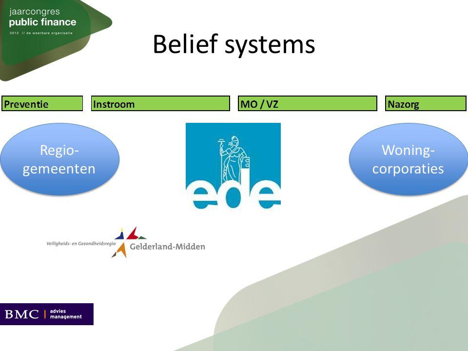 Belief systems Regio- gemeenten Woning- corporaties