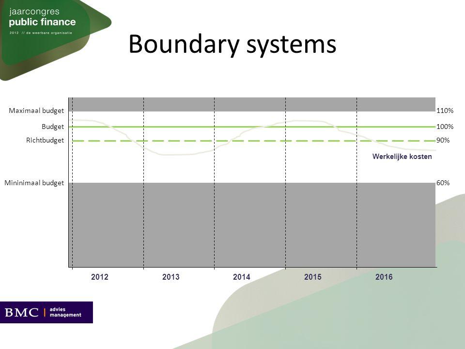 Boundary systems Mininimaal budget Richtbudget Maximaal budget Werkelijke kosten 20122013201420152016 Budget 60% 90% 110% 100%