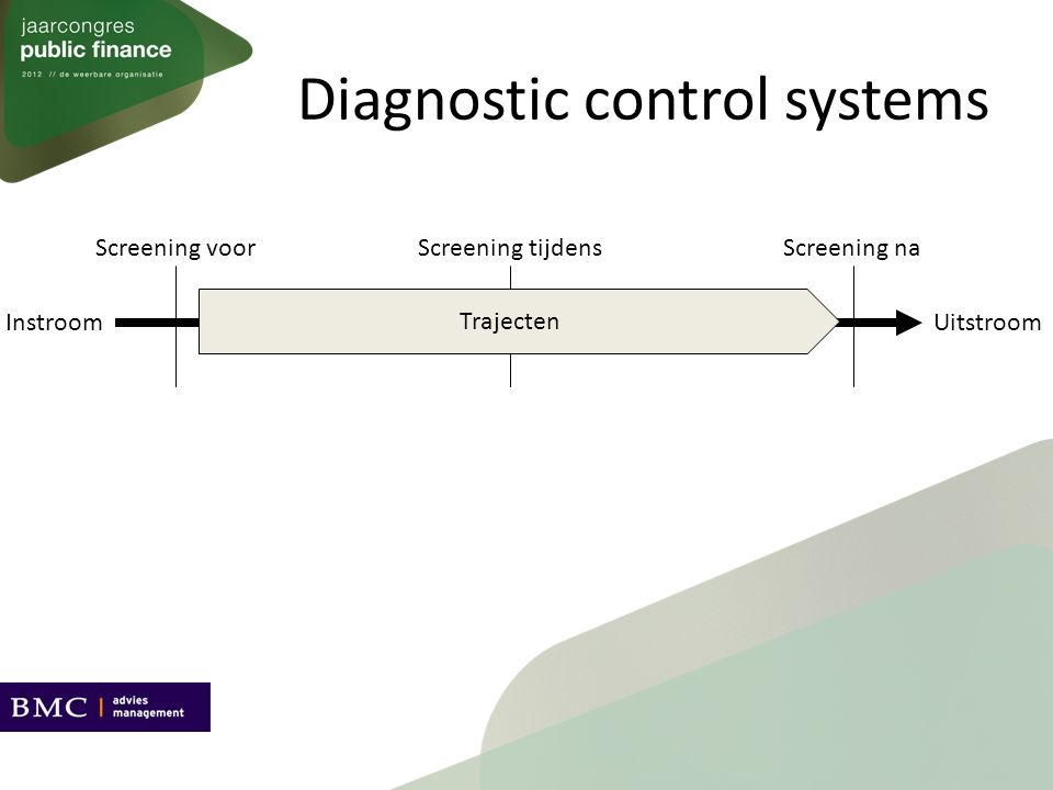 Diagnostic control systems Screening tijdens Trajecten Screening voorScreening na InstroomUitstroom