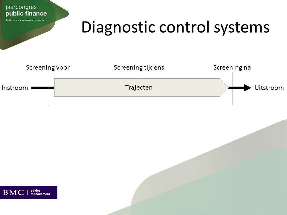 Interactive control systems Screeners, begeleiders, trajectmanagers