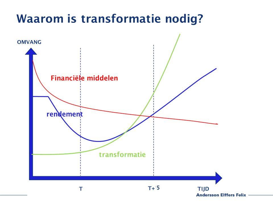 Waarom is transformatie nodig 5