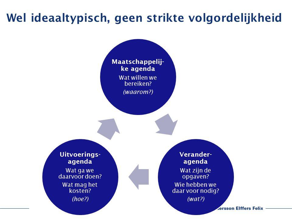 Wel ideaaltypisch, geen strikte volgordelijkheid Maatschappelij- ke agenda Wat willen we bereiken.