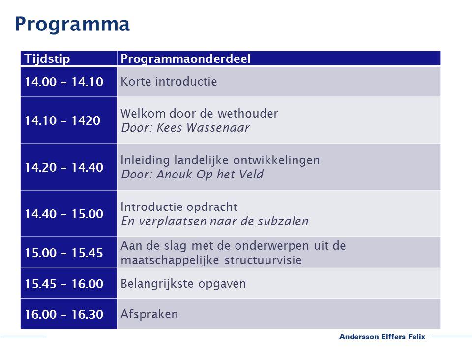 Programma TijdstipProgrammaonderdeel 14.00 – 14.10 Korte introductie 14.10 – 1420 Welkom door de wethouder Door: Kees Wassenaar 14.20 – 14.40 Inleiding landelijke ontwikkelingen Door: Anouk Op het Veld 14.40 – 15.00 Introductie opdracht En verplaatsen naar de subzalen 15.00 – 15.45 Aan de slag met de onderwerpen uit de maatschappelijke structuurvisie 15.45 – 16.00 Belangrijkste opgaven 16.00 – 16.30 Afspraken