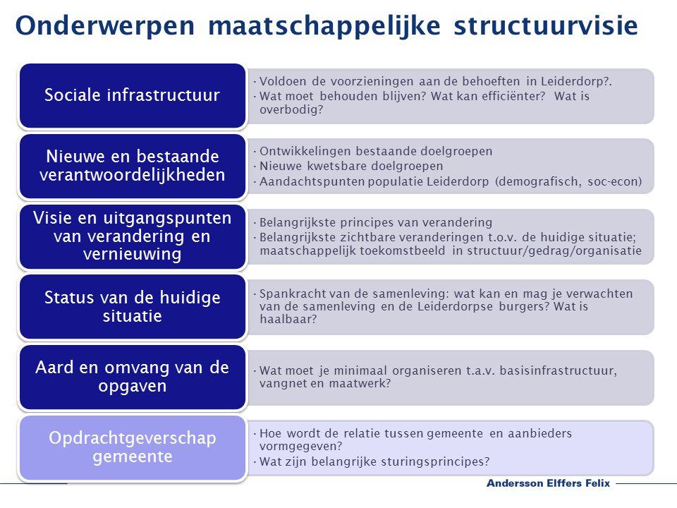 Onderwerpen maatschappelijke structuurvisie Voldoen de voorzieningen aan de behoeften in Leiderdorp .