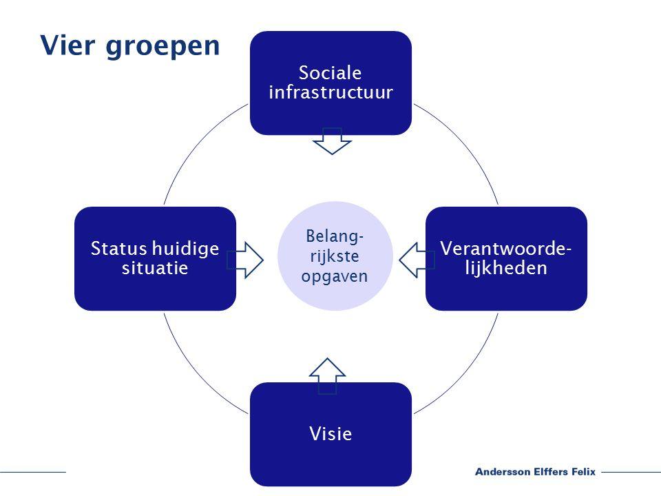 Vier groepen Sociale infrastructuur Verantwoorde- lijkheden Visie Status huidige situatie Belang- rijkste opgaven