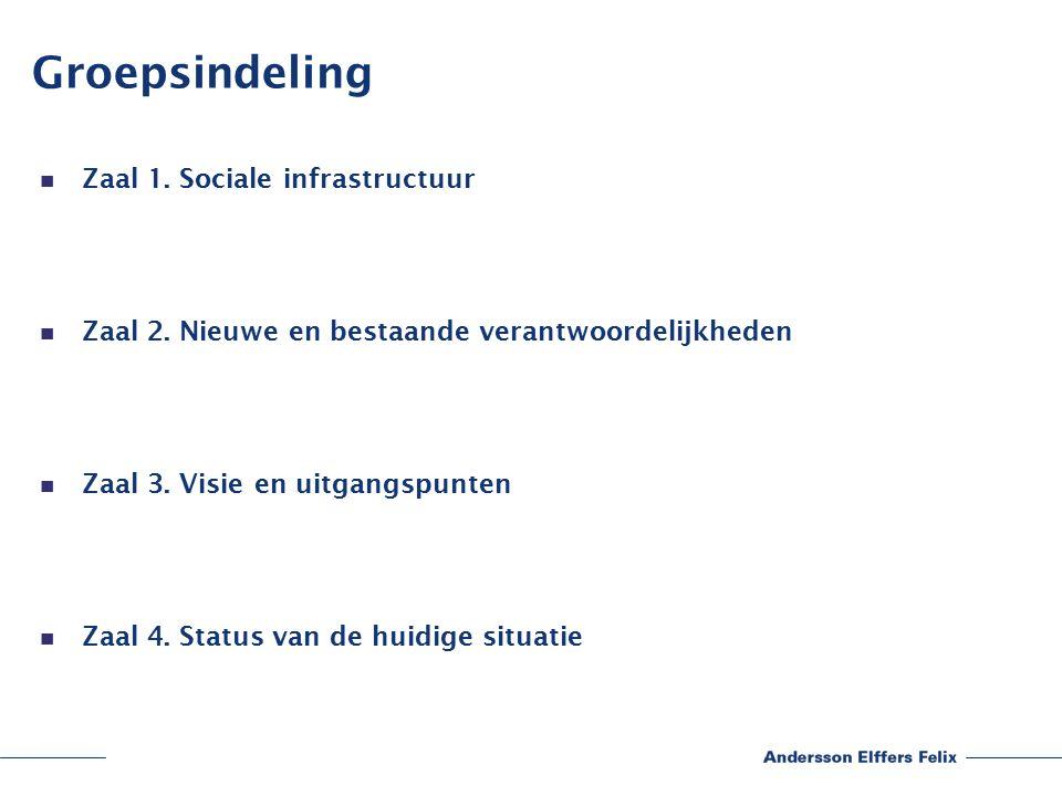 Groepsindeling Zaal 1. Sociale infrastructuur Zaal 2.