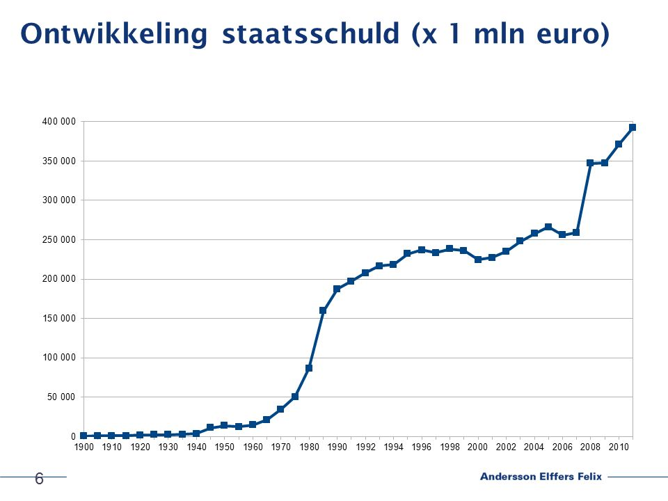 6 Ontwikkeling staatsschuld (x 1 mln euro)
