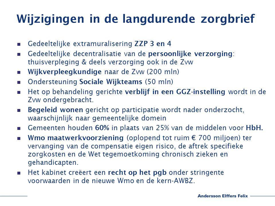 Wijzigingen in de langdurende zorgbrief Gedeeltelijke extramuralisering ZZP 3 en 4 Gedeeltelijke decentralisatie van de persoonlijke verzorging: thuisverpleging & deels verzorging ook in de Zvw Wijkverpleegkundige naar de Zvw (200 mln) Ondersteuning Sociale Wijkteams (50 mln) Het op behandeling gerichte verblijf in een GGZ-instelling wordt in de Zvw ondergebracht.