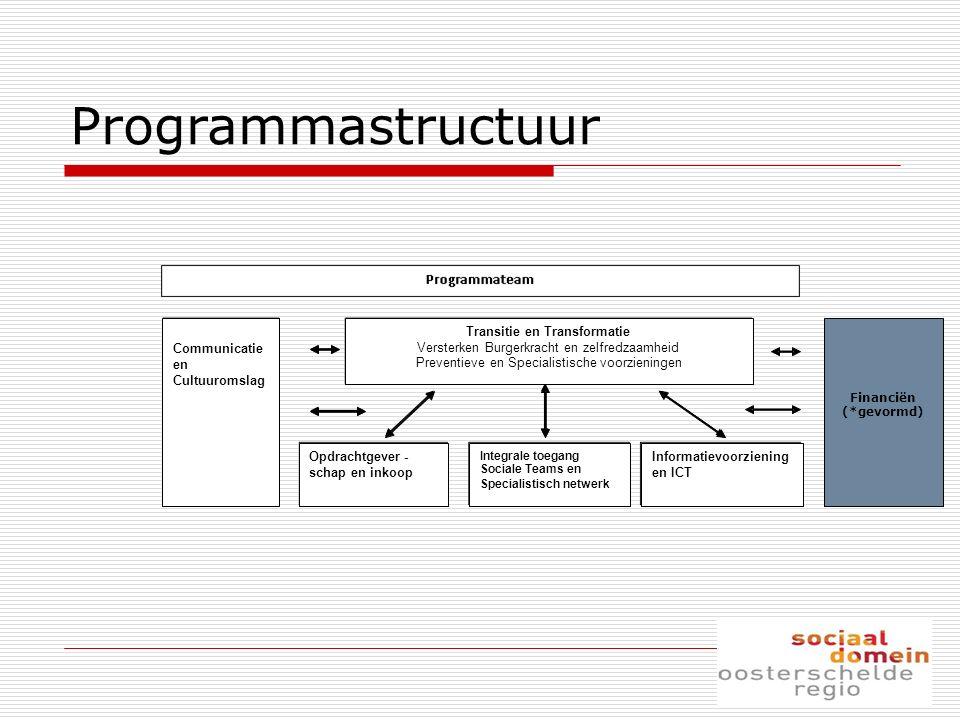 Programmastructuur Transitie en Transformatie Versterken Burgerkracht en zelfredzaamheid Preventieve en Specialistische voorzieningen Opdrachtgever- s
