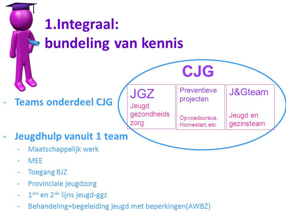 CJG JGZ Jeugd gezondheids zorg Preventieve projecten Opvoedcursus, Homestart, etc J&Gteam Jeugd en gezinsteam 1.Integraal: bundeling van kennis -Teams onderdeel CJG -Jeugdhulp vanuit 1 team -Maatschappelijk werk -MEE -Toegang BJZ -Provinciale jeugdzorg -1 ste en 2 de lijns jeugd-ggz -Behandeling+begeleiding jeugd met beperkingen(AWBZ)