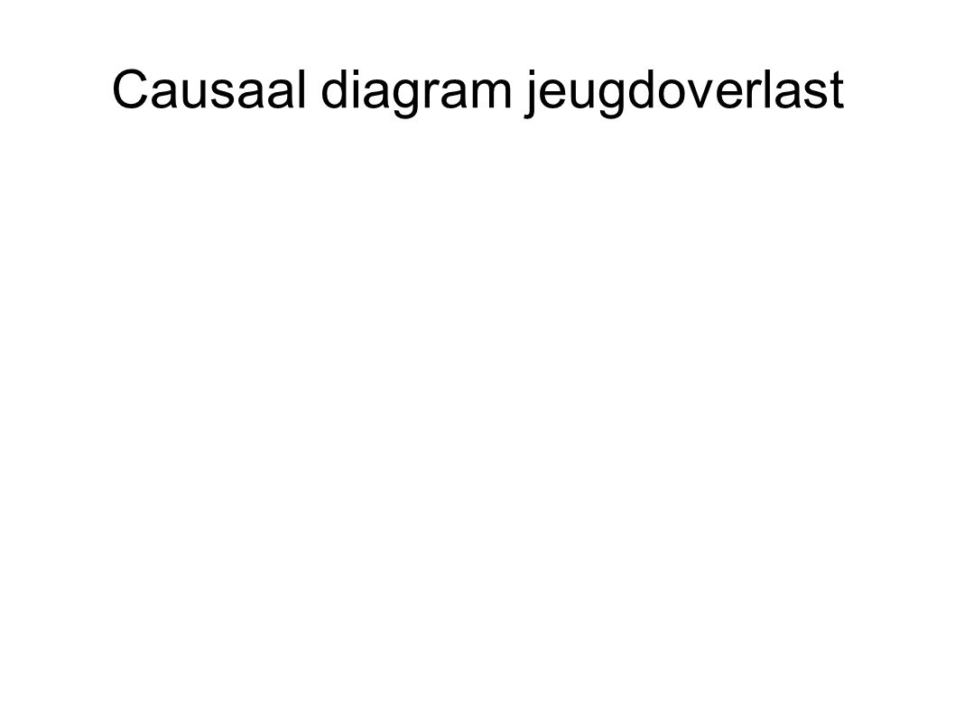 Causaal diagram jeugdoverlast