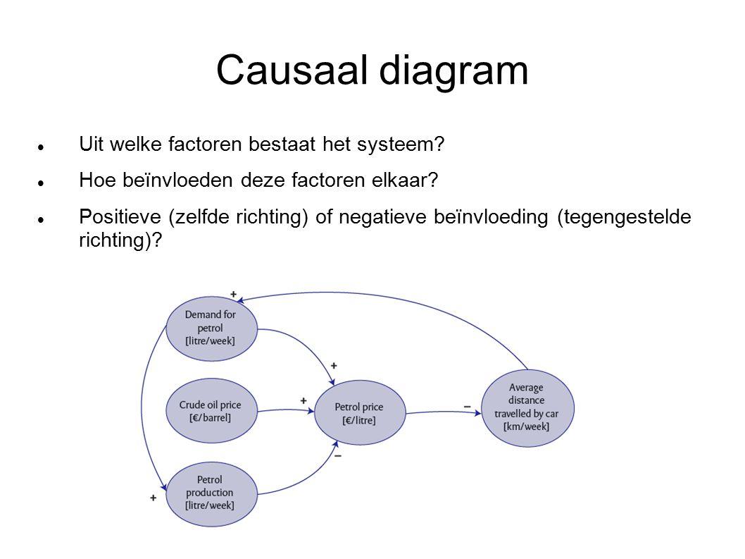 Causaal diagram Uit welke factoren bestaat het systeem.