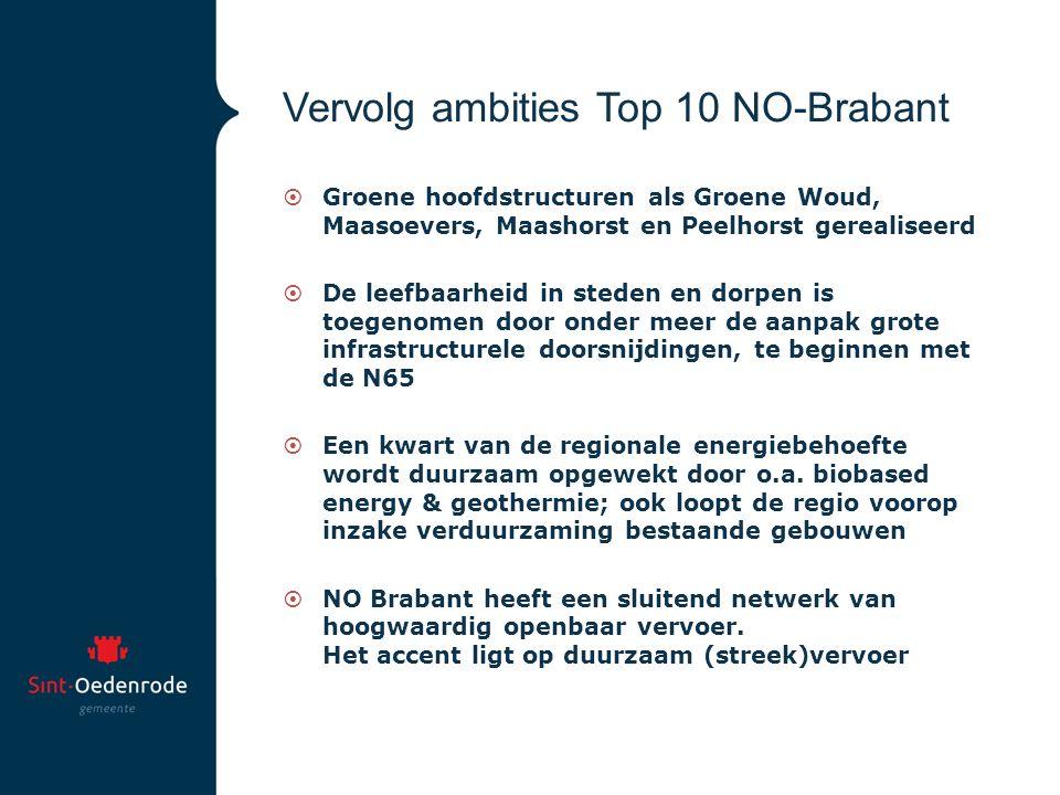 Vervolg ambities Top 10 NO-Brabant  Groene hoofdstructuren als Groene Woud, Maasoevers, Maashorst en Peelhorst gerealiseerd  De leefbaarheid in steden en dorpen is toegenomen door onder meer de aanpak grote infrastructurele doorsnijdingen, te beginnen met de N65  Een kwart van de regionale energiebehoefte wordt duurzaam opgewekt door o.a.