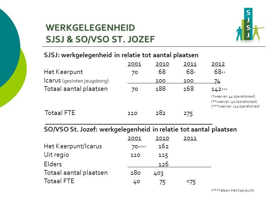 SJSJ: werkgelegenheid in relatie tot aantal plaatsen 2001201020112012 Het Keerpunt 70 68 68 * 68 ** Icarus (gesloten jeugdzorg) 100100 74 Totaal aanta