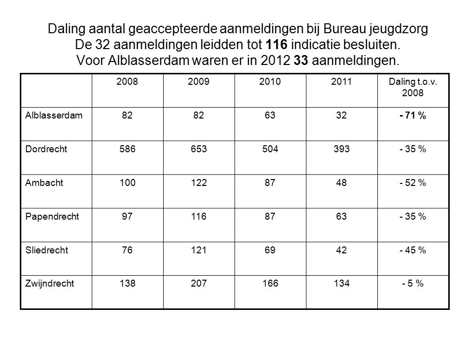 Daling aantal geaccepteerde aanmeldingen bij Bureau jeugdzorg De 32 aanmeldingen leidden tot 116 indicatie besluiten.