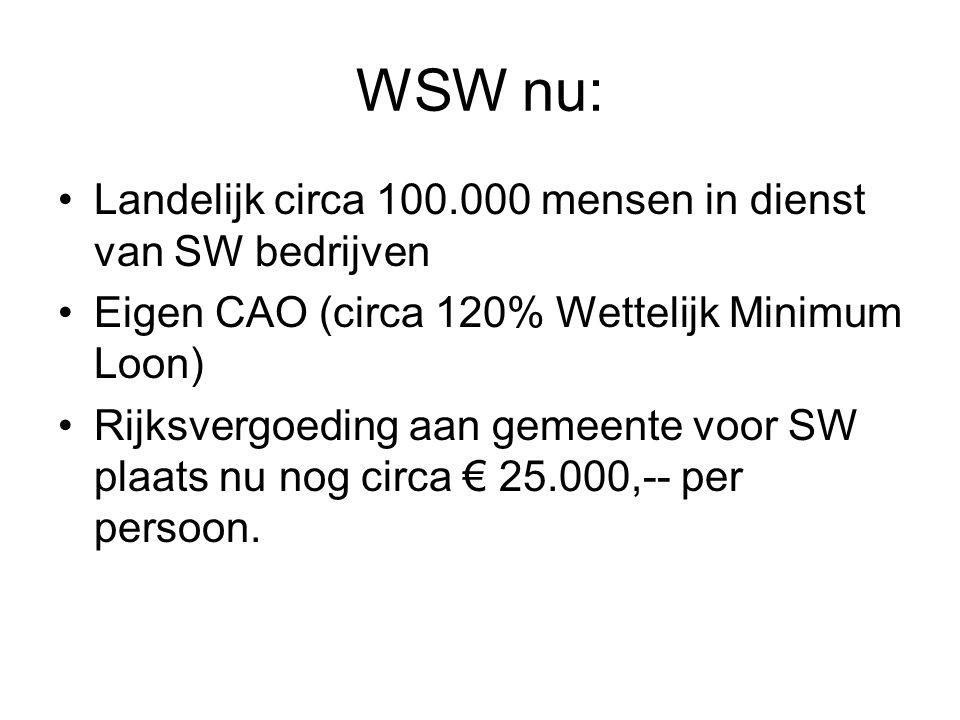 WSW nu: Landelijk circa 100.000 mensen in dienst van SW bedrijven Eigen CAO (circa 120% Wettelijk Minimum Loon) Rijksvergoeding aan gemeente voor SW plaats nu nog circa € 25.000,-- per persoon.