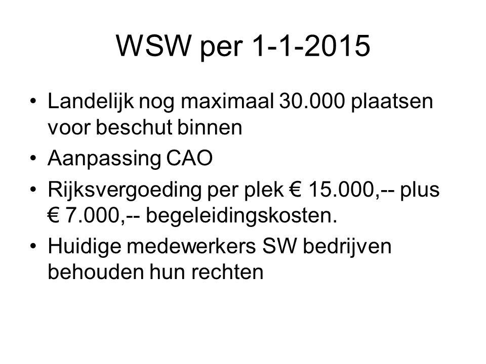 WSW per 1-1-2015 Landelijk nog maximaal 30.000 plaatsen voor beschut binnen Aanpassing CAO Rijksvergoeding per plek € 15.000,-- plus € 7.000,-- begeleidingskosten.