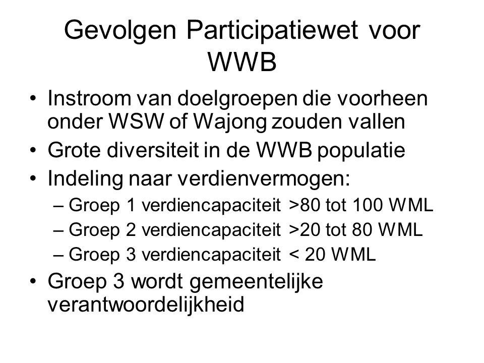 Gevolgen Participatiewet voor WWB Instroom van doelgroepen die voorheen onder WSW of Wajong zouden vallen Grote diversiteit in de WWB populatie Indeling naar verdienvermogen: –Groep 1 verdiencapaciteit >80 tot 100 WML –Groep 2 verdiencapaciteit >20 tot 80 WML –Groep 3 verdiencapaciteit < 20 WML Groep 3 wordt gemeentelijke verantwoordelijkheid
