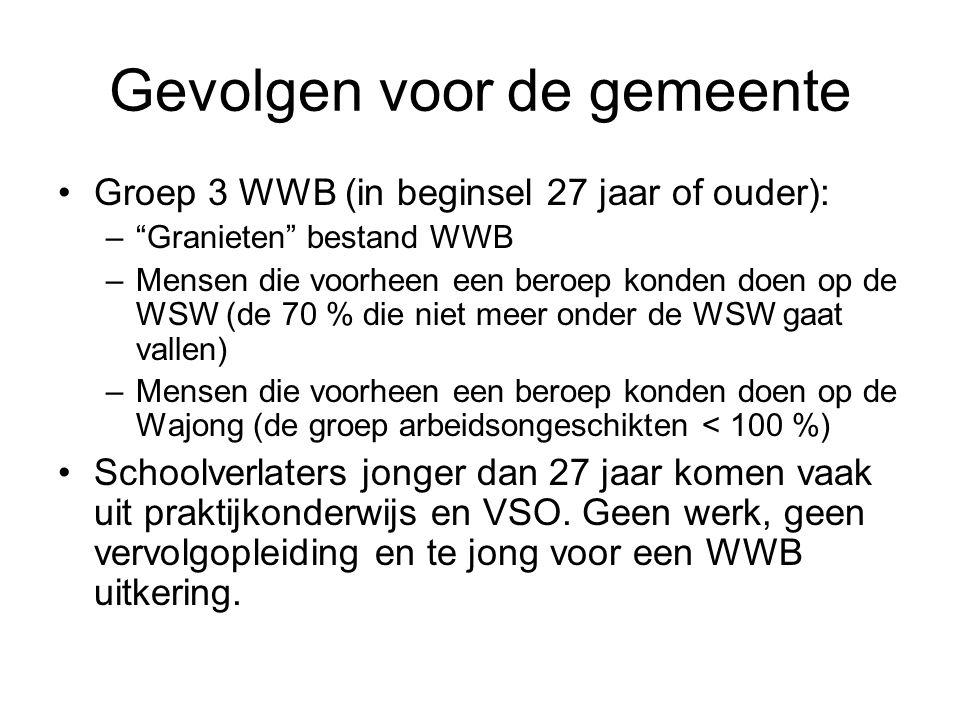 Gevolgen voor de gemeente Groep 3 WWB (in beginsel 27 jaar of ouder): – Granieten bestand WWB –Mensen die voorheen een beroep konden doen op de WSW (de 70 % die niet meer onder de WSW gaat vallen) –Mensen die voorheen een beroep konden doen op de Wajong (de groep arbeidsongeschikten < 100 %) Schoolverlaters jonger dan 27 jaar komen vaak uit praktijkonderwijs en VSO.