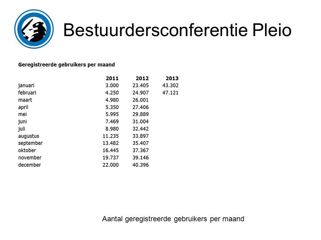 Bestuurdersconferentie Pleio Aantal geregistreerde gebruikers per maand