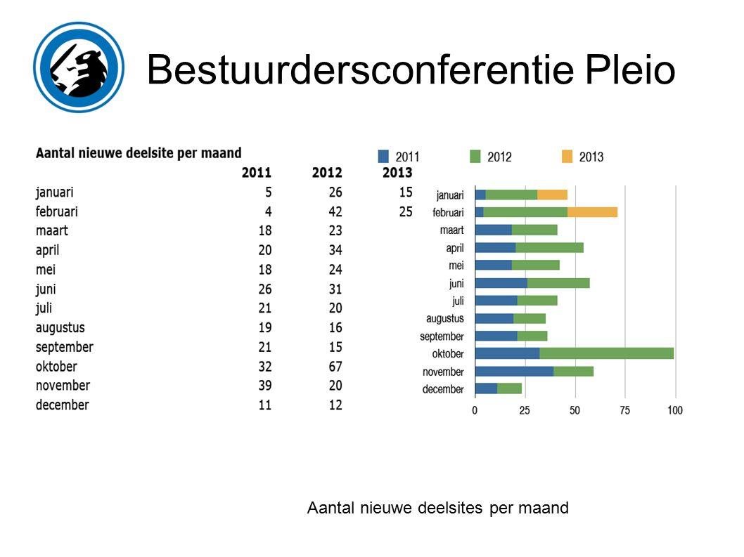 Bestuurdersconferentie Pleio Aantal nieuwe deelsites per maand