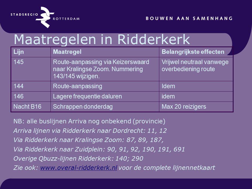 Maatregelen in Ridderkerk NB: alle buslijnen Arriva nog onbekend (provincie) Arriva lijnen via Ridderkerk naar Dordrecht: 11, 12 Via Ridderkerk naar Kralingse Zoom: 87, 89, 187, Via Ridderkerk naar Zuidplein: 90, 91, 92, 190, 191, 691 Overige Qbuzz-lijnen Ridderkerk: 140; 290 Zie ook: www.overal-ridderkerk.nl voor de complete lijnennetkaartwww.overal-ridderkerk.nl LijnMaatregelBelangrijkste effecten 145Route-aanpassing via Keizerswaard naar Kralingse Zoom.
