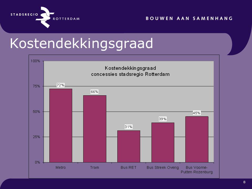 9 Analyse bus: (Zeer) lage bezetting op parallelle en doelgroep-buslijnen Kostendekkingsgraad: 26 van 77 buslijnen onder 20% waarvan 12 lijnen zelfs onder de 10% Toevoerfunctie op metro/rail belangrijk